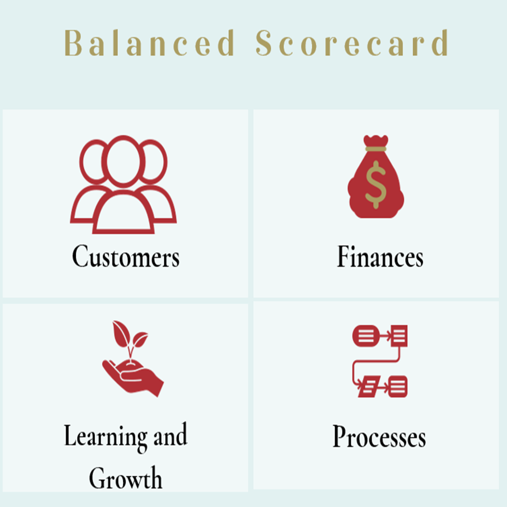 Chart with 4 quadrants (customers, finances, learning and growth, processes)